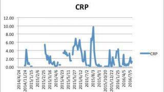 【白血病 血液データ】CRPの推移・グラフ