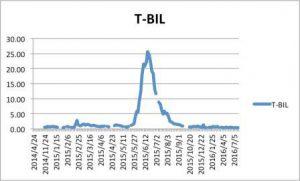 t-bil-%e3%81%ae%e3%82%b3%e3%83%94%e3%83%bc