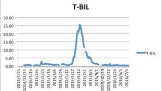 【白血病 血液データ】T-BILの推移・グラフ