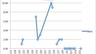 【白血病 血液データ】Blastの推移・グラフ