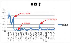白血球のグラフ