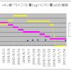 【糖尿病完治】薬の量とHbA1cの関係をグラフで紹介